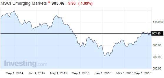 MSCI Emerging Markets -osakeindeksin kehitys.