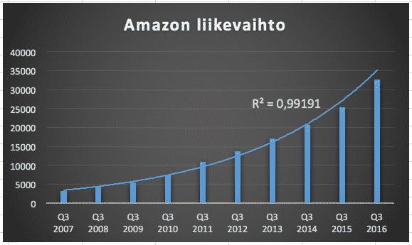 Amazon on exponentiaalisen kasvun yhtiö.