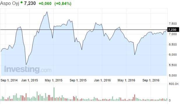 Aspo osakekurssi pörssi osakemarkkinat