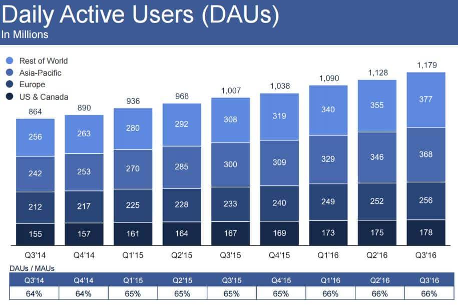 Facebookin käyttäjien kasvu.