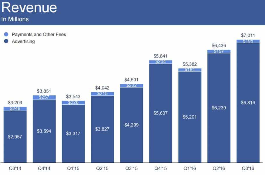 Facebookin liikevaihdon kehitys.