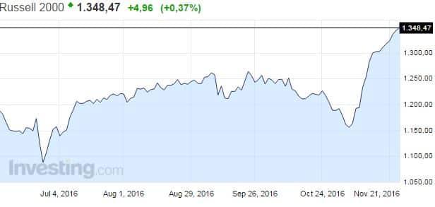 Russell 2000 osakeindeksi osakemarkkinat osakkeet USA