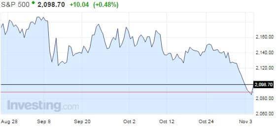S&P 500 -osakeindeksi on ollut laskussa jo useita päiviä.