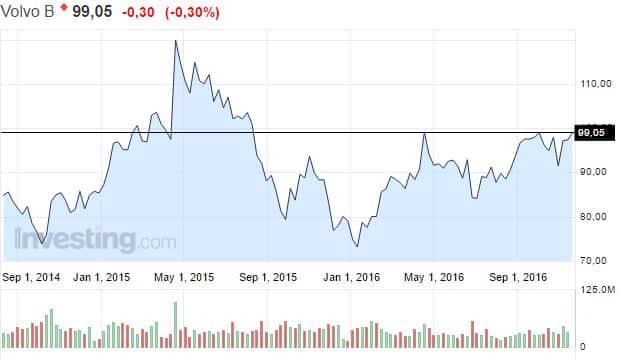 Volvo osakekurssi osakkeet sijoittaminen