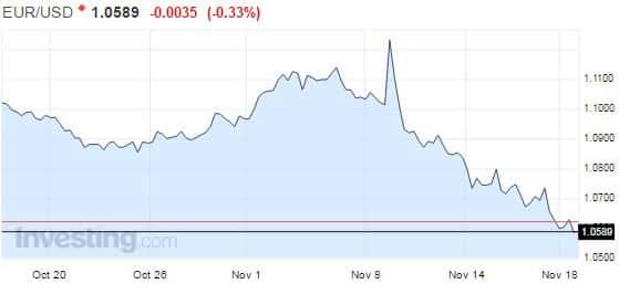 euro-dollari-vaihtosuhde-valuuttakurssi-112016