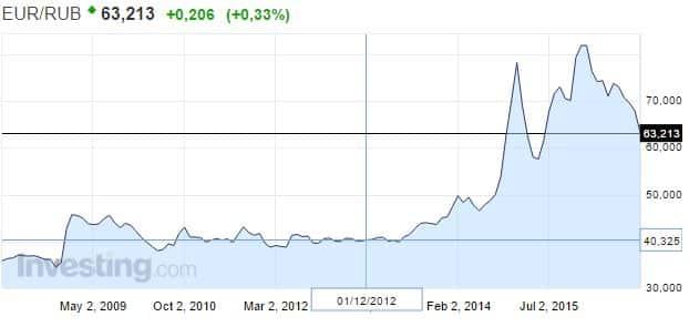 Euro rupla valuuttakurssi valuutat