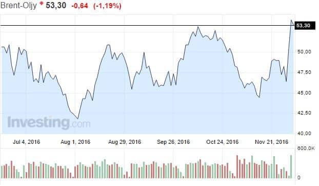 brent oil hinta öljy