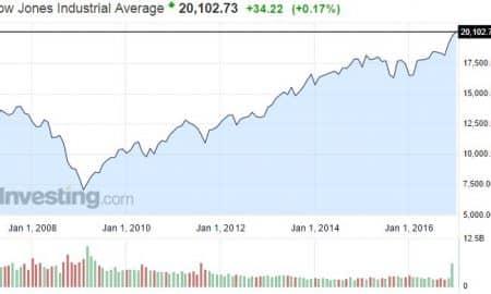 Dow Jones osakeindeksi USA