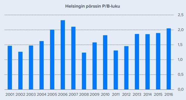 Helsingin pörssi PB luku arvostustaso