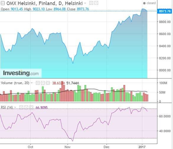 Osakeindeksi Helsingin pörssi