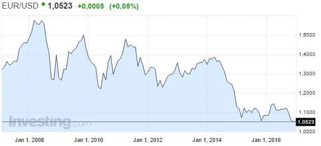 euro valuuttakurssi dollari sijoittaminen talous