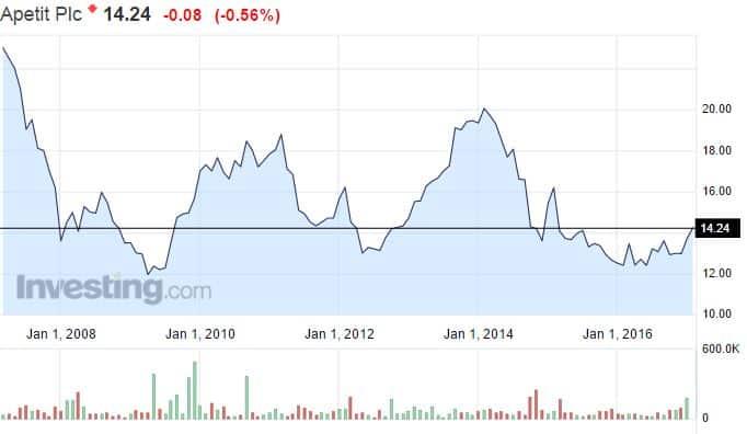 Apetit osakekurssi osakkeet