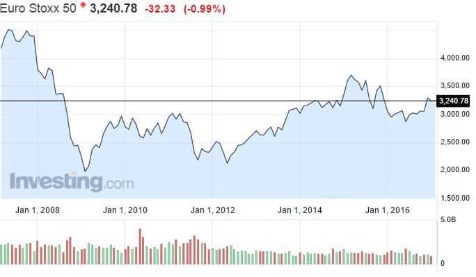 Euro Stoxx 50 osakeindeksi osakemarkkinat osakkeet