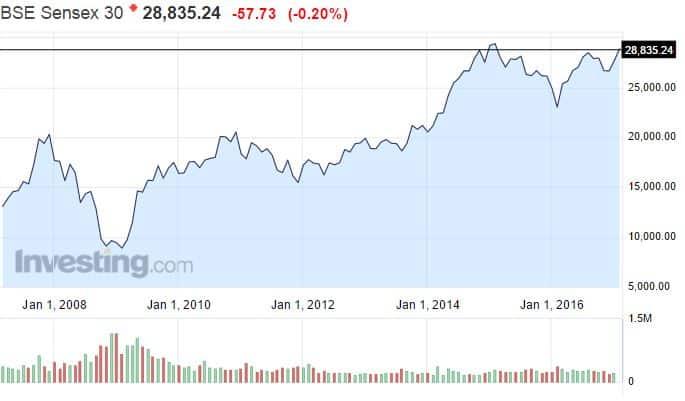 Intia osakemarkkinat Sensex