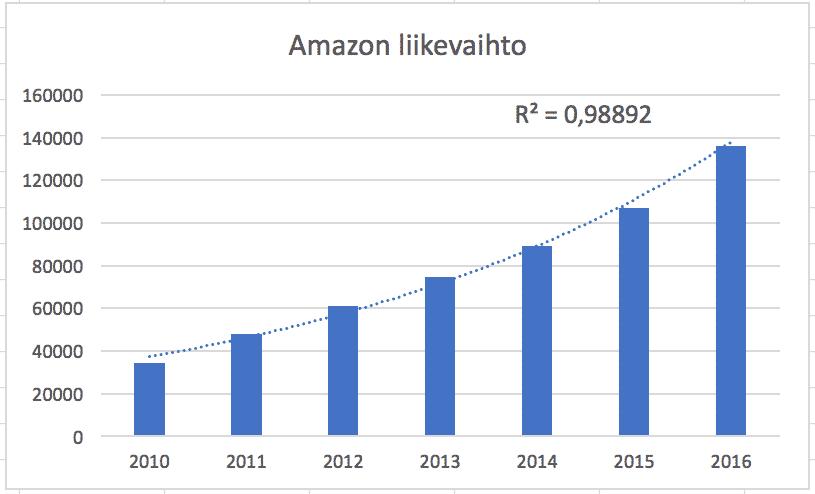 Amazon, osavuotiskatsaus, kasvusijoittaminen, kasvuyritys, kasvuyhtiö, osakesijoittaminen