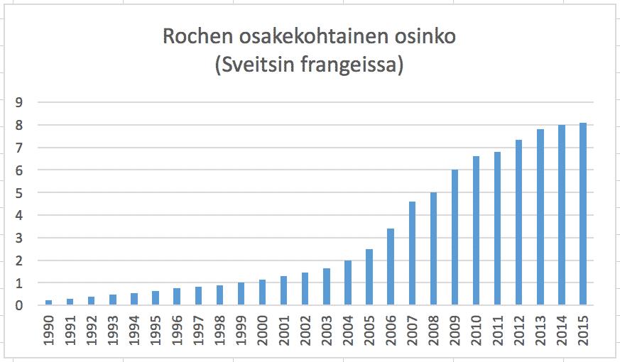 Osinkoaristokraatit osingot osinkoyhtiöt. Osinkoaristokraatti Roche on kasvattanut osinkoaan joka vuosi.