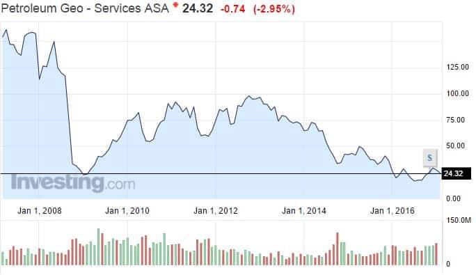 Petroleum Geo Services osakekurssi öljynetsintä