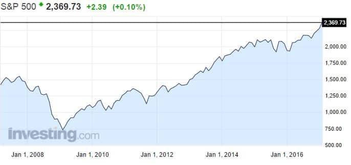 S&P 500 osakeindeksi osakemarkkinat USA