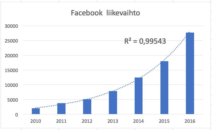 facebook, liikevaihto, kasvuosake, kasvusijoittaminen, analyysi, osakesijoittaminen