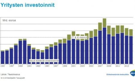yritysten investoinnit Suomi talous