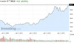 Investor osakekurssi sijoitusyhtiö