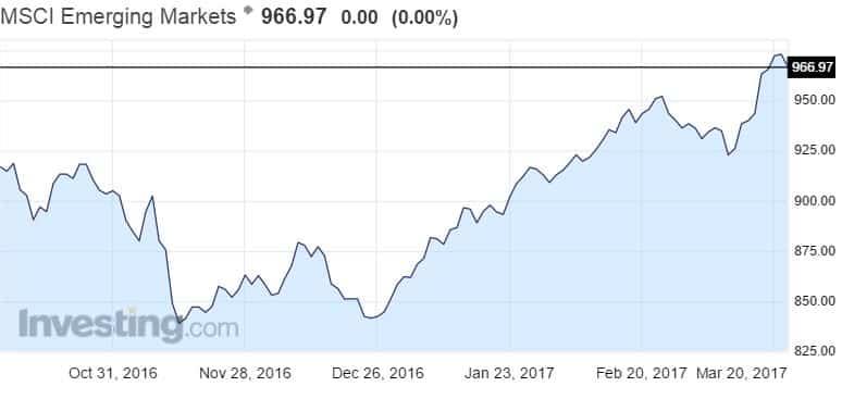 MSCI Emerging Markets osakeindeksi osakemarkkinat
