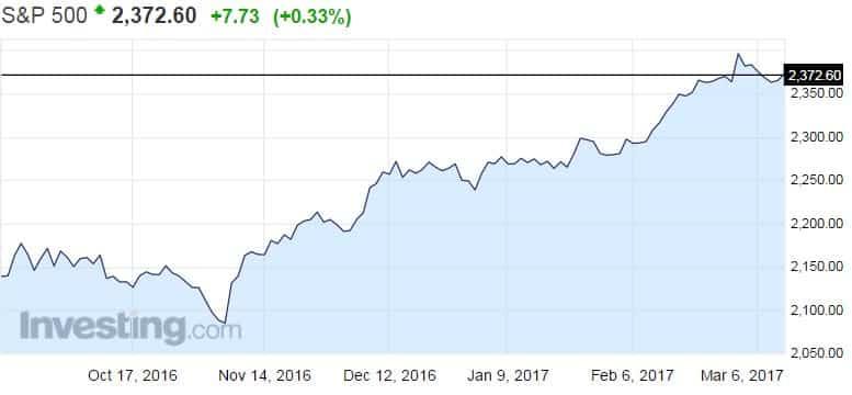 S&P 500 -osakeindeksi osakkeet osakemarkkinat USA