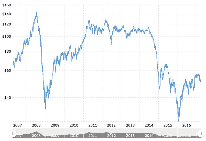 sijoittaminen, öljyn hinta