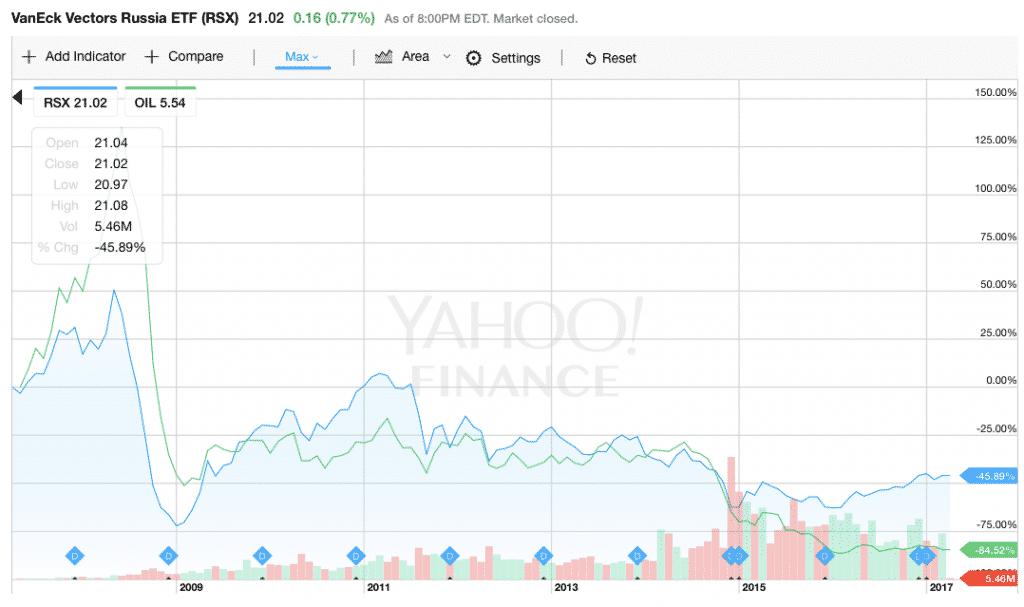 sijoittaminen, osakkeet, venäjä