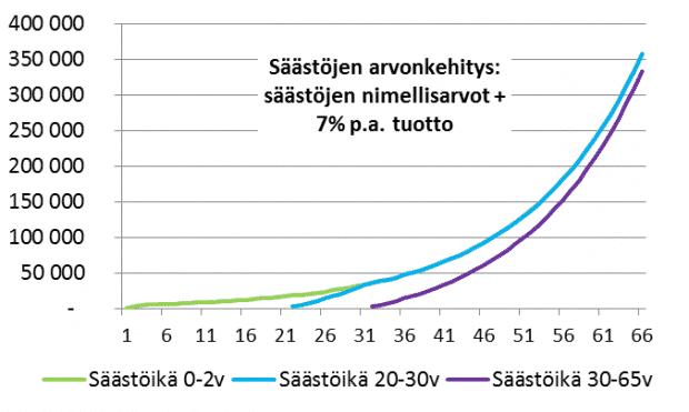 tuotto säästöt arvonkehitys säästöikä