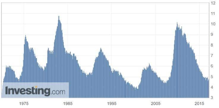 työttömyysaste USA kuvaaja