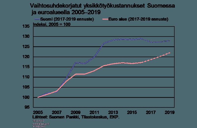 vaihtosuhdekorjatut yksikkötyökustannukset Suomessa