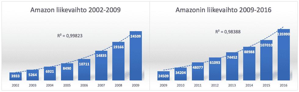 Amazonin liikevaihdon kehitys sen sijaan on ollut tasaista. Mohanramin G-score menetelmä ottaa tämän rajatusti huomioon. Sijoittajan tunnusluvut, kasvuyritykset ja digitaalisen kasvuyrityksen hinnoittelun vaikeus.
