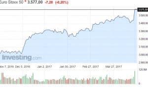 Euro Stoxx 50 osakeindeksi osakkeet osakemarkkinat