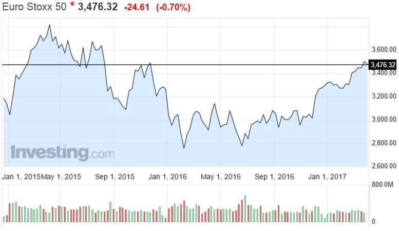 Euro Stoxx 50 osakeindeksi osakkeet osakemarkkinat sijoittaminen