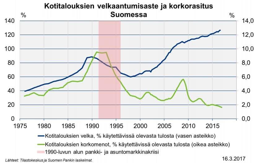 Kotitaloudet velkaantuminen korkorasitus
