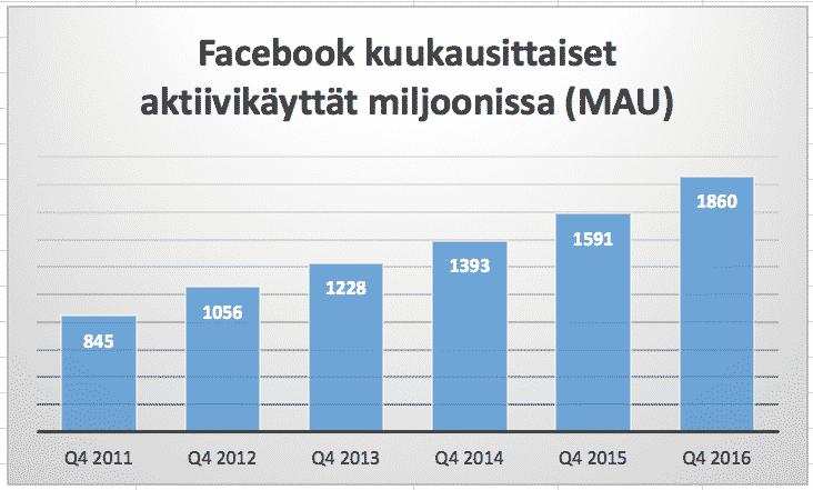 Monthly active users, eli MAU-luku on digitaalisen kasvurityksen kohdalla olennainen sijoittajan tunnusluku. Luvun käytössä on hyvä muistaa, että se mittaa tyypillisesti kasvua. Siksi lukua on hyvä käyttää useamman vuoden ajalta.