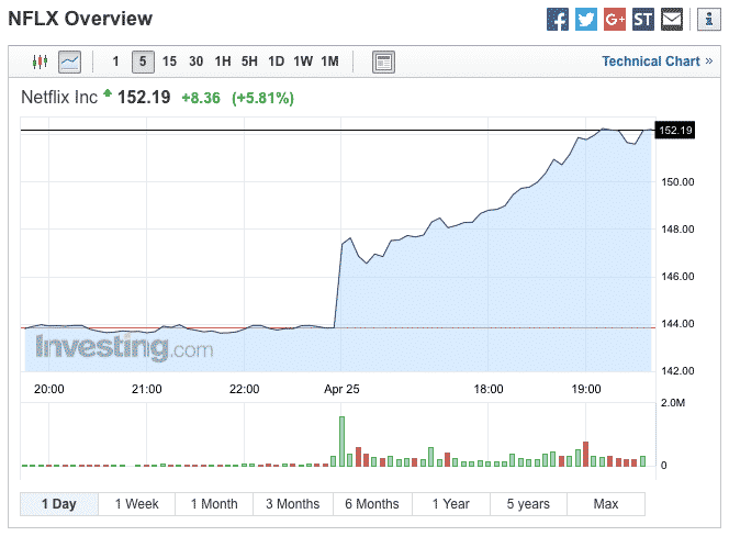 Tiedot Netflixin laajentumisesta Kiinan markkinoille sai Netflixin osakekurssin nousuun.