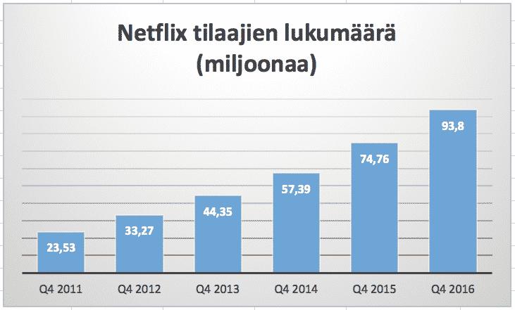 Tilaajien lukumäärä (Subscribers) on digitaalisen kasvuyrityksen kohdalla olennainen sijoittajan tunnusluku. Lukua käytettäessä on kuitenkin hyvä muistaa, että se ei itsessään mittaa kasvua. Näin ollen luku on hyvä ottaa tarkasteluun usean vuoden ajalta. Kasvusijoittaminen ja kasvuosakkeet.