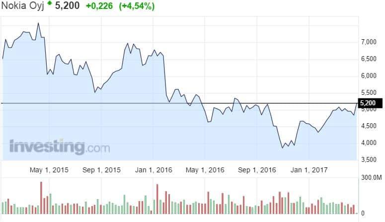 Nokia osavuosikatsaus osakekurssi osake