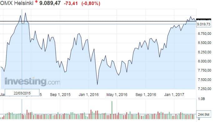 OMX Helsinki osakeindeksi osakkeet osakemarkkinat