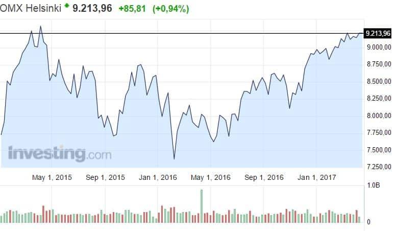 OMX Helsinki pörssi osakkeet osakemarkkinat osakeindeksi