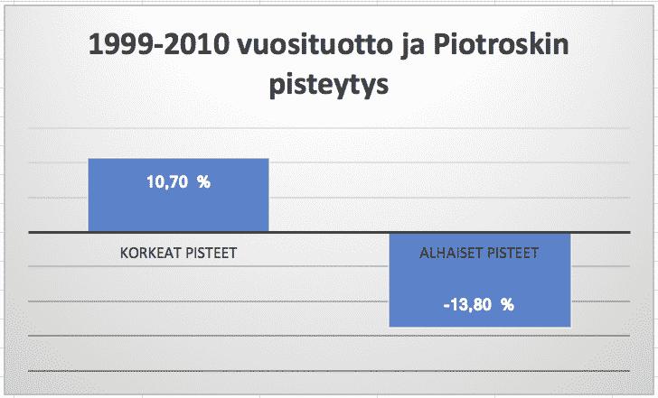 Piotroskin F-score menetelmä soveltuu myös kasvuosakkeiden arvonmääritykseen. Korkeat pisteet saaneet kasvuyritykset tuottavat paremmin kuin alhaisen pisteytyksen saaneet kasvuyritykset. Sijoittajan tunnusluvut, kasvusijoittaminen ja digitaalisen kasvuyrityksen hinnoittelun vaikeus.