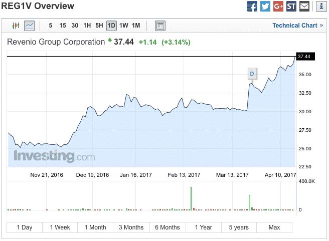 Revenio Groupin ensimmäisen vuosineljänneksen tulos otettiin markkinoilla vastaan positiivisesti