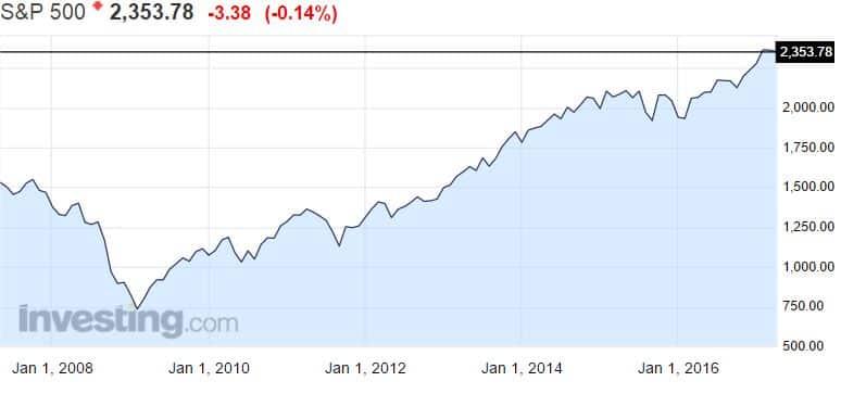 SP 500 osakeindeksi osakemarkkinat osakkeet