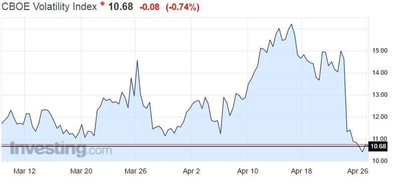 VIX indeksi pelkokerroin volatiliteetti osakemarkkinat