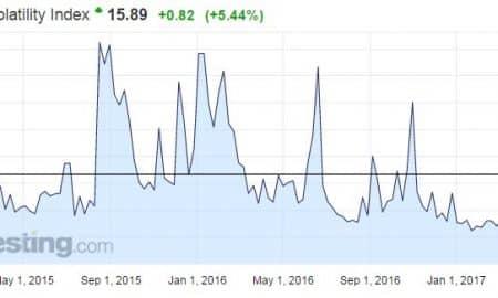 VIX-indeksi pelkokerroin volatiliteetti osakemarkkinat