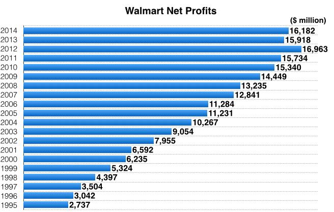 Walmartin tuloskasvu on ollut tasaista. Tämä johtuu siitä, että marginaali on pysytellyt tasaisena. Sijoittajan tunnusluvut, Mohanramin G-score ja kasvusijoittaminen, sekä digitaalisen kasvuyrityksen hinnoittelun vaikeus.