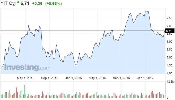 YIT rakennusliike osakekurssi osakkeet