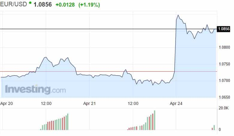 euro dollari valuuttakurssi vaihtosuhde